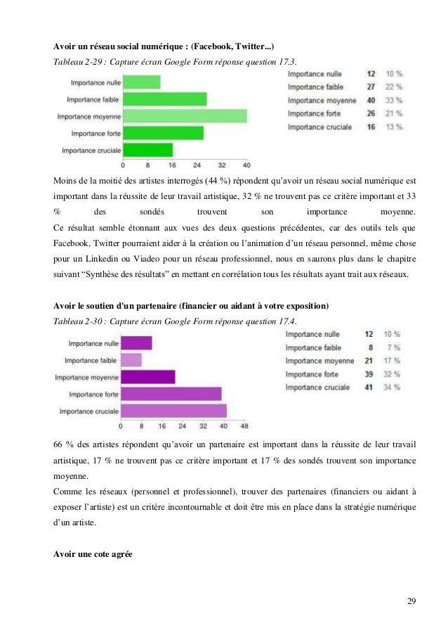 Avoir un réseau social numérique : (Facebook, Twitter...) Tableau 2-29 : Capture écran Google Form réponse question 17.3. ...