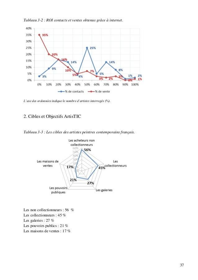 Tableau 3-2 : ROI contacts et ventes obtenus grâce à internet.  L'axe des ordonnées indique le nombre d'artistes interrogé...