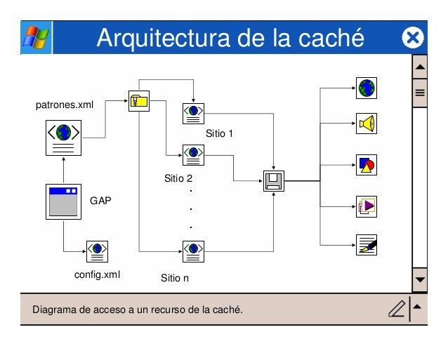 Arquitectura de una cach para almacenar sitios web en for Arquitectura sitio web