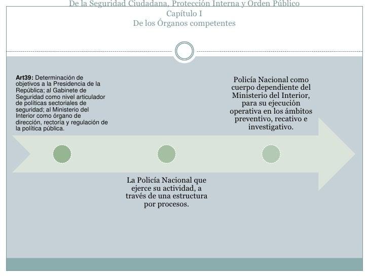 Art 38 43 - Estructura ministerio del interior ...