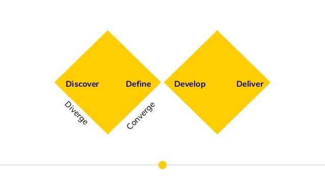 Discover Define Develop Deliver D iverge Converge
