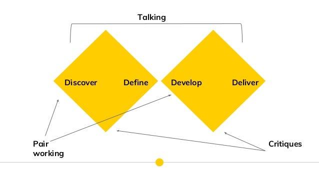 Discover Define Develop Deliver Talking Pair working Critiques