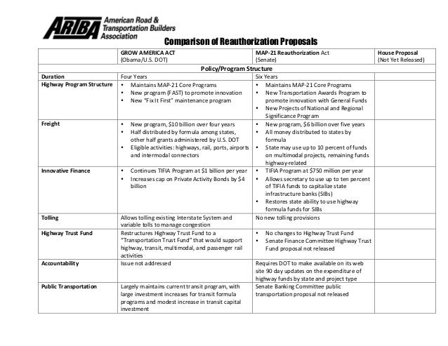 Comparison of Reauthorization Proposals    GROW  AMERICA  ACT   (Obama/U.S.  DOT)   MAP-‐21  Reauthorizatio...