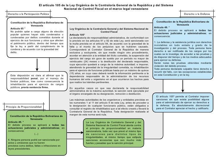 El artículo 105 de la Ley Orgánica de la Contraloría General de la República y del Sistema                                ...