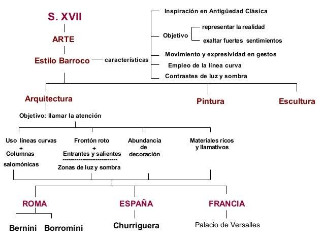 Arte Barroco Mapa Conceptual Slide 2
