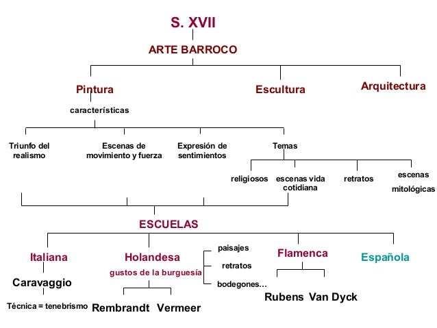 Arte Barroco Mapa Conceptual Slide 3