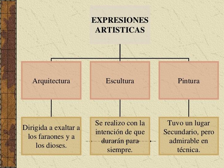EXPRESIONES                         ARTISTICAS        Arquitectura           Escultura            Pintura                 ...