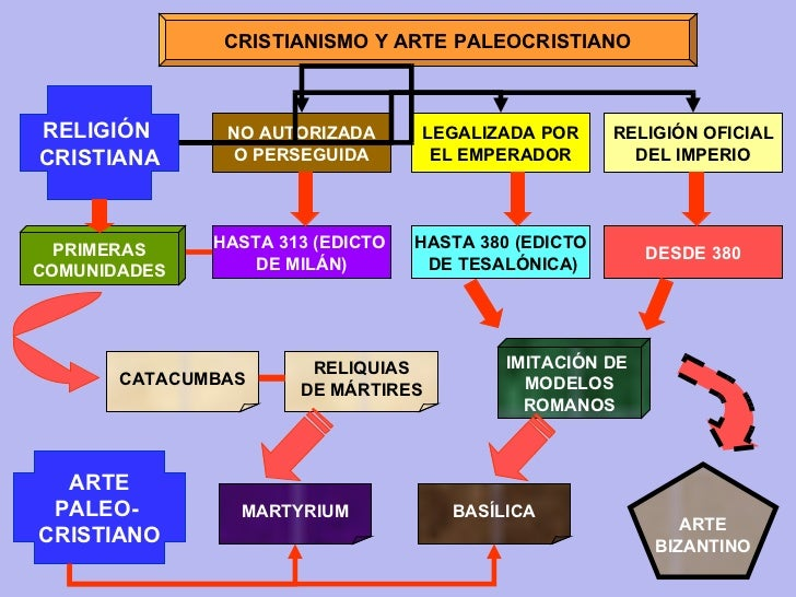ARTE PALEOCRISTIANO Slide 2