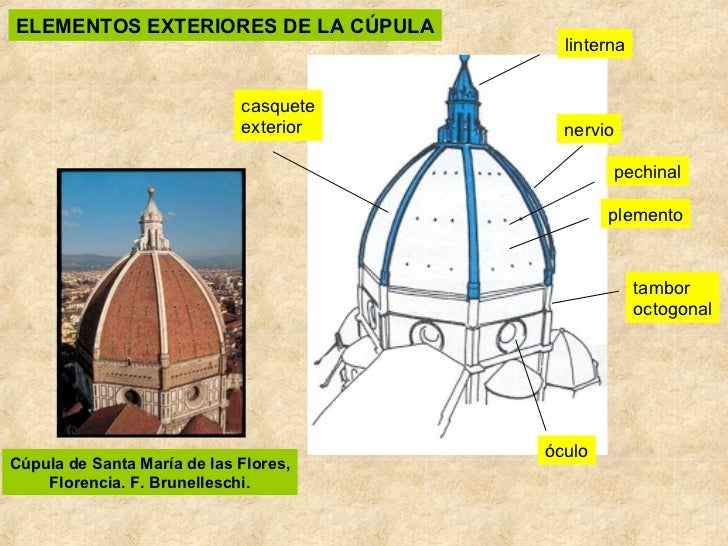Arte renacimiento arquitectura for Arte arquitectura definicion