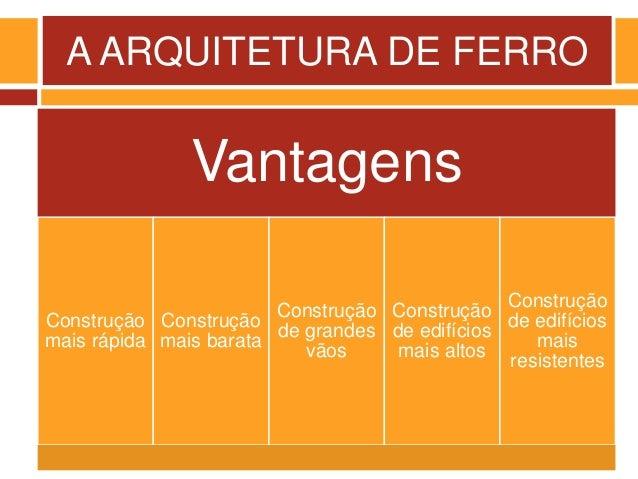 A ARQUITETURA DE FERRO Vantagens Construção mais rápida Construção mais barata Construção de grandes vãos Construção de ed...