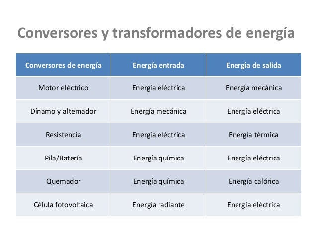 Conversores de energía Energía entrada Energía de salida Motor eléctrico Energía eléctrica Energía mecánica Dínamo y alter...