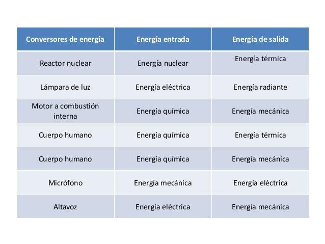 Conversores de energía Energía entrada Energía de salida Reactor nuclear Energía nuclear Energía térmica Lámpara de luz En...