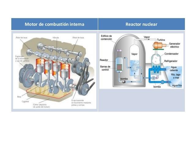 Motor de combustión interna Reactor nuclear