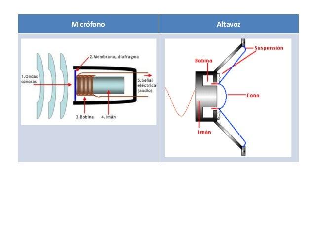 Micrófono Altavoz