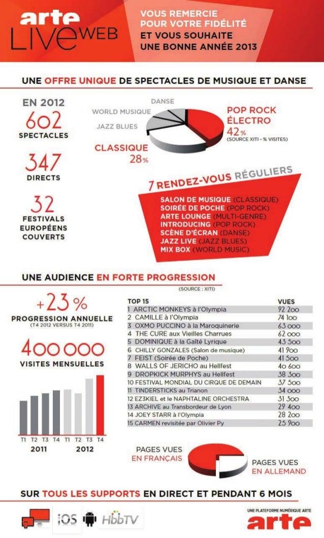 ARTE LIVE WEB Chiffres clés 2012 (FR)