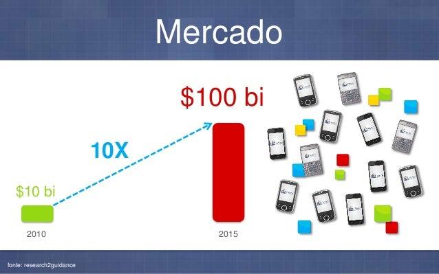 Modelo de Negócios B2B(2C) R$ 1 MILHÃO Revenue Share B2C Freemium R$ 9,99 / mês