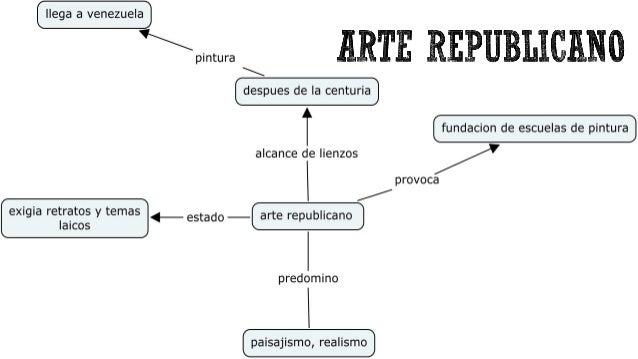 Arte precolombino, colonial, republicano y popular