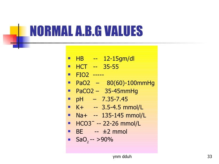 writing arterial blood gas results shorthand