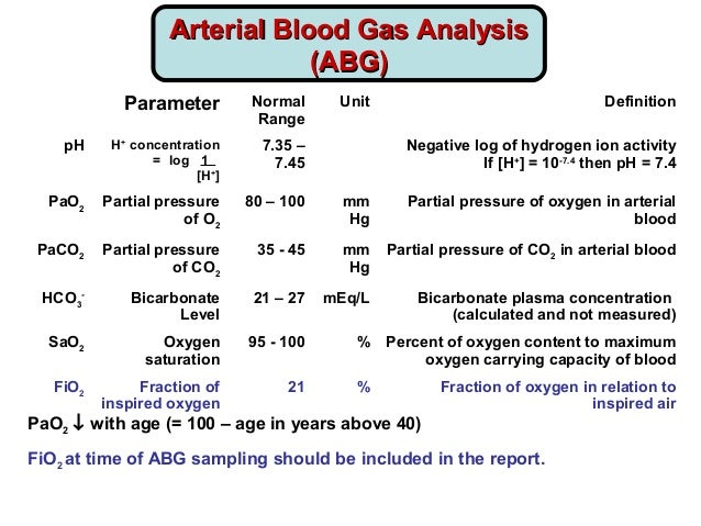 arterial blood gas analysis pdf