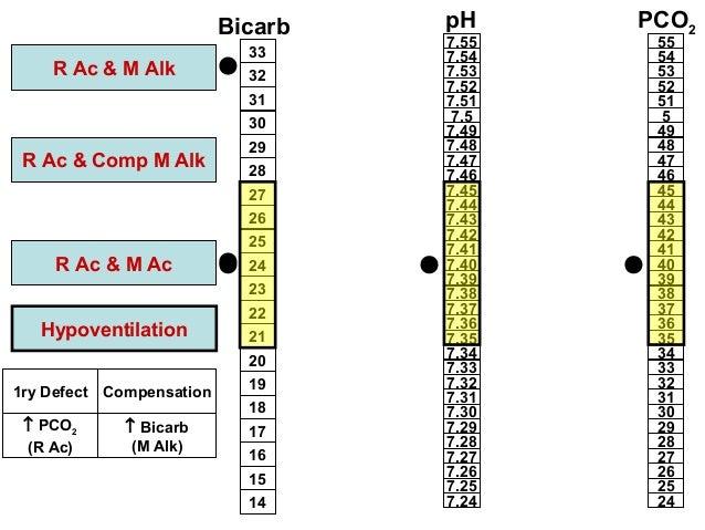 arterial blood gas interpretation pdf