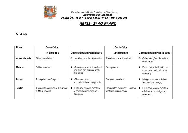 Prefeitura da Estância Turística de São Roque  Departamento de Educação  CURRÍCULO DA REDE MUNICIPAL DE ENSINO  ARTES - 1º...