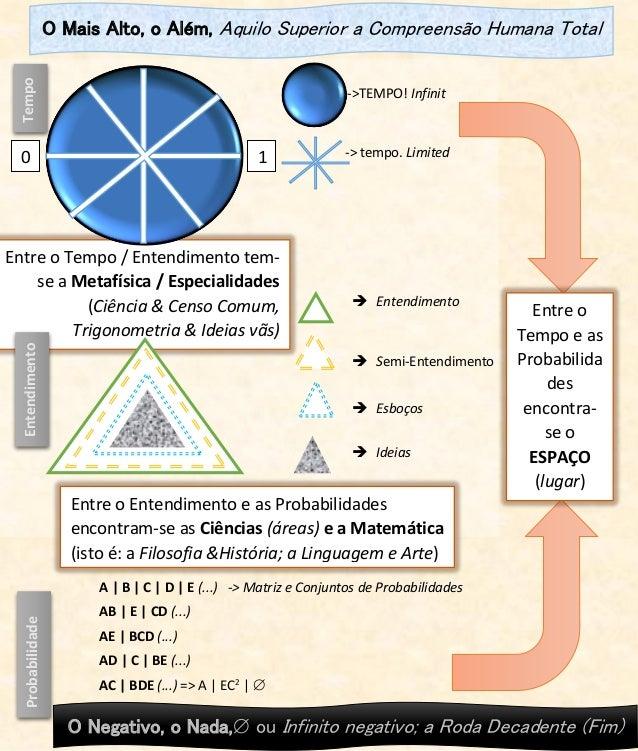 Entre o Tempo / Entendimento tem- se a Metafísica / Especialidades (Ciência & Censo Comum, Trigonometria & Ideias vãs) ->T...