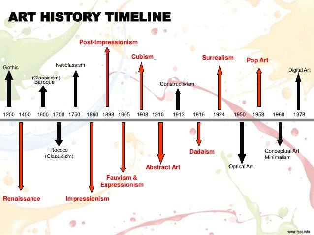 Simple Art Timeline : European art history