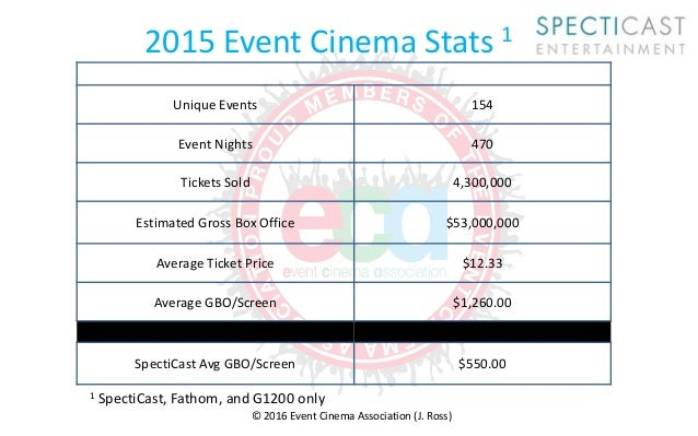 making the case for event cinema in your theater