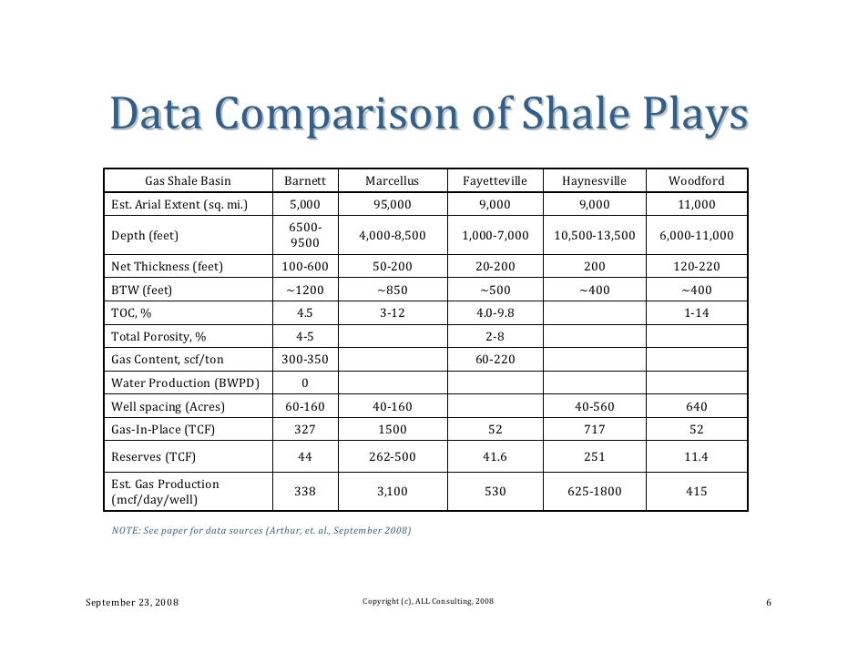 Hydraulic Fracturing For Natural Gas In The Marcellus Shale
