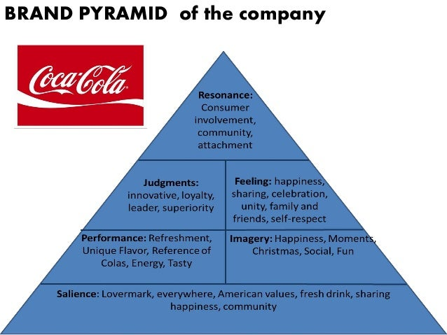 brand equity and luxury brands Key points keller's brand equity model is also known as the customer-based brand equity (cbbe) model kevin lane keller developed the model and published it in his widely used textbook, strategic brand management.