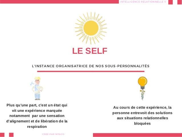 LE SELF L'INSTANCE ORGANISATRICE DE NOS SOUS-PERSONNALITÉS INTELLIGENCE RELATIONNELLE® CRÉÉ PARMP&CO Plus qu'une part, c...
