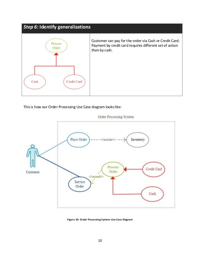 use case uml diagram rh slideshare net all uml diagrams for credit card processing system Credit Card Processing Flowchart