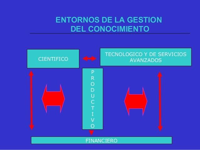 ENTORNOS DE LA GESTION DEL CONOCIMIENTO CIENTIFICO TECNOLOGICO Y DE SERVICIOS AVANZADOS P R O D U C T I V O FINANCIERO