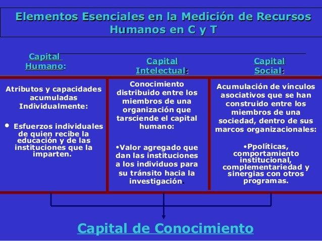 Círculo virtuoso básico TALENTO HUMANO Investigadores profesionales ÁMBITOS PROPICIOS PARA C&T+I Universidades, Centros, C...