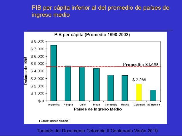 Tomado del Documento Colombia II Centenario Visión 2019