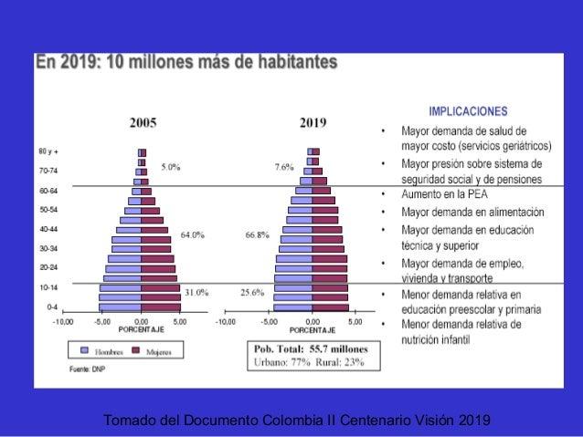 Tomado del Documento Colombia II Centenario Visión