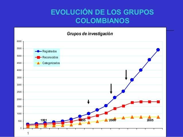 1520 1725 3360 3440 5900 544 809 20571825 1445 0 1000 2000 3000 4000 5000 6000 7000 2002 2003 2004 2005 2006 Grupos Regist...