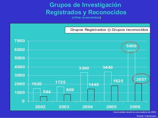 GRUPOS RECONOCIDOS 200520042003 2006 0 Grupos 31 a 100 1 a 10 11 a 30 101 a 300 300 En adelante