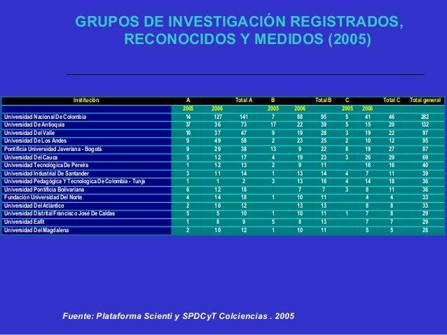 Fuente: Plataforma Scienti y SPDCyT Colciencias . 2005 0 20 40 60 80 100 120 140 160 Universidad Del Atlántico Universidad...