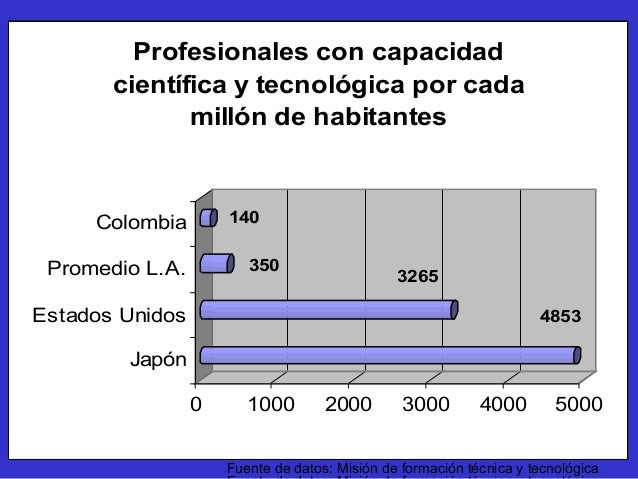 Fuente de datos: Misión de formación técnica y tecnológica BASICA PRIMARIA MEDIA SUPERIOR 112 % 62 % 22,6 % BASICA SECUNDA...