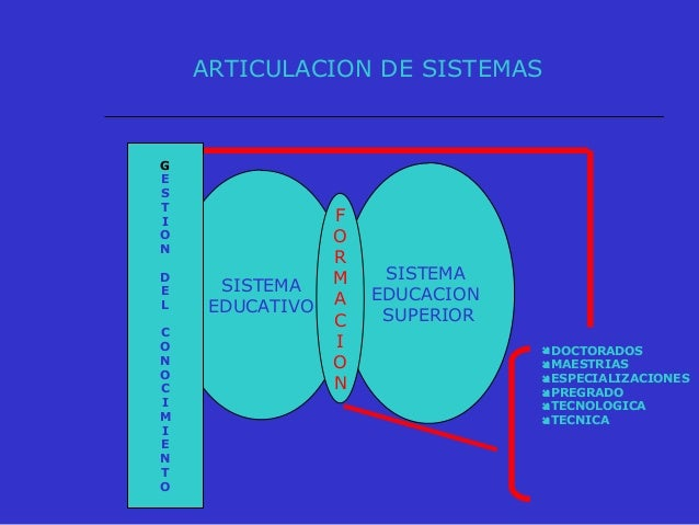 FORMACION TECNICA Y TECNOLOGICA SITUACIÓN ACTUAL  Bajas tasas de cobertura bruta. En educación técnica y tecnológica 4,61...