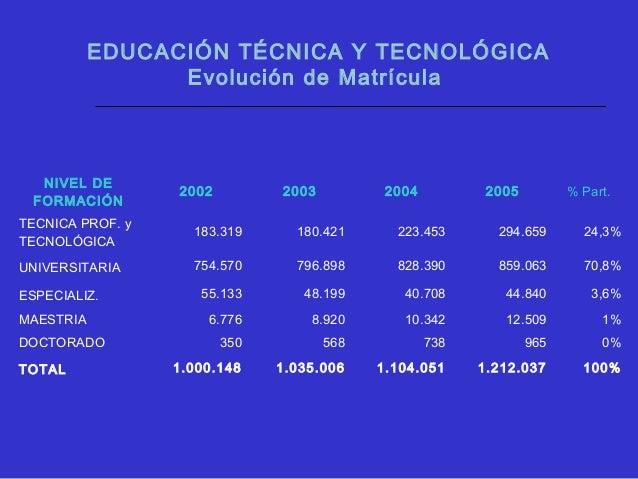 EDUCACIÓN TÉCNICA Y TECNOLÓGICA POR AREAS DE CONOCIMIENTO