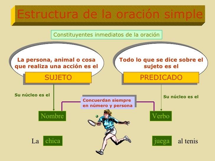 Todo lo que se dice sobre el sujeto es el La persona, animal o cosa  que realiza una acción es el  Estructura de la oració...