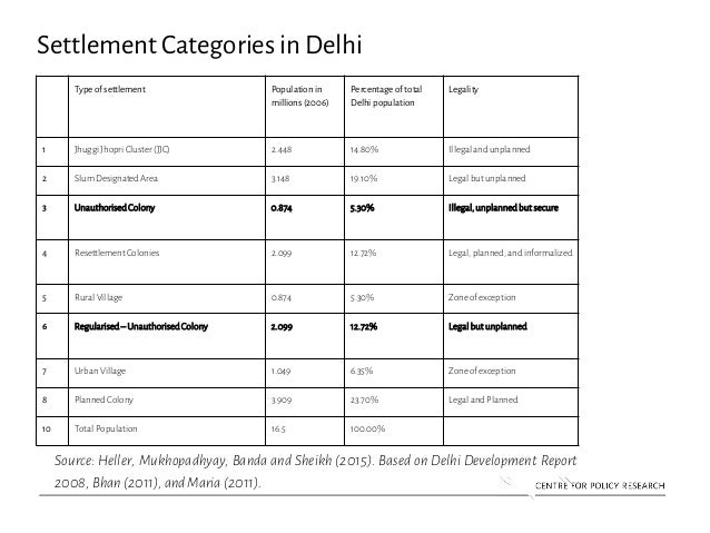 Settlement Categories in Delhi Type of settlement Population in millions (2006) Percentage of total Delhi population Legal...