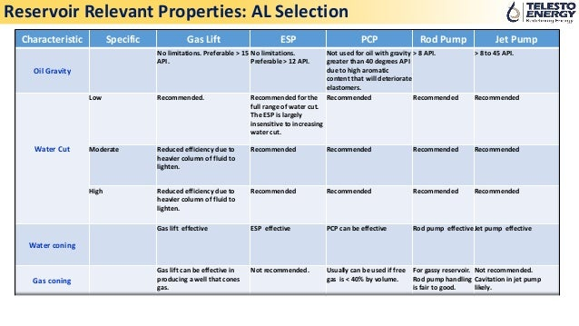 Artificial Lift Selection Criterion