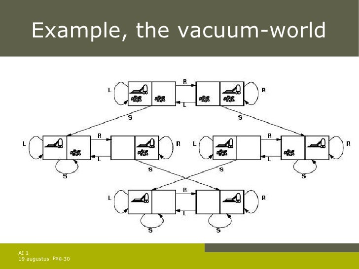Example The Vacuum World
