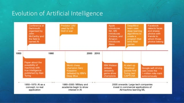 Five things that you need to know about Artificial Intelligence