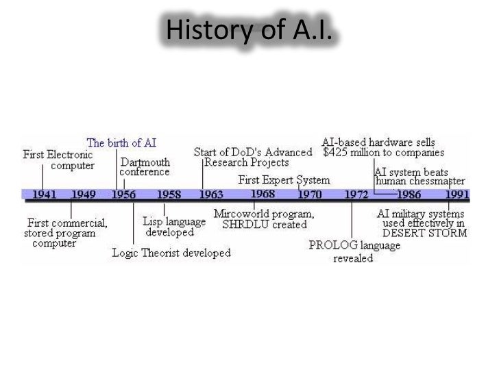 the history and evolution of technology and artificial intelligence 2017-4-25 technology will positively contribute to  the tumultuous history of the search for artificial  mckinsey global institute artificial intelligence:.