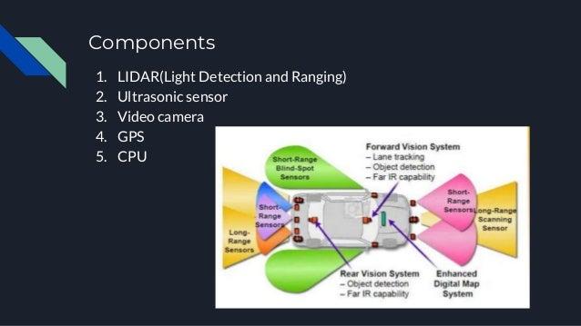 Components 1. LIDAR(Light Detection and Ranging) 2. Ultrasonic sensor 3. Video camera 4. GPS 5. CPU