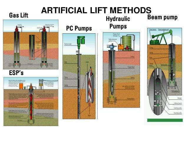 Artificial Lift Methods Natural Gas Wells